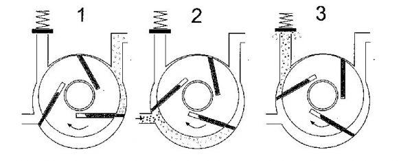 Pompe a vide principe de fonctionnement